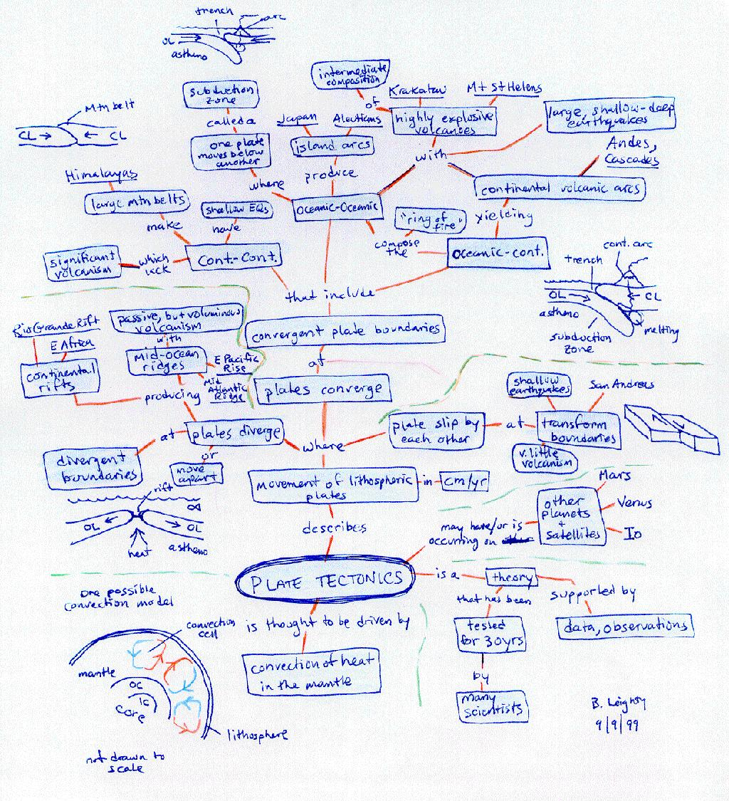Mcc Geology Concept Maps